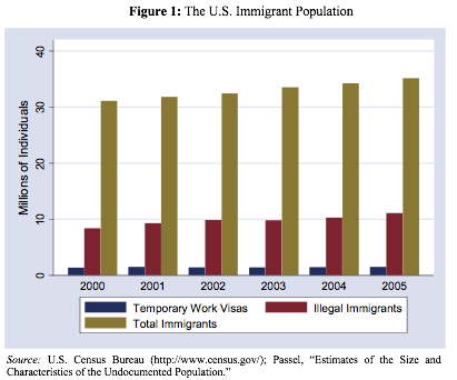 immigration and the economy essay